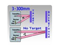 Picture for category Compact Size (50x50x23mm) Diffuse with Background Suppression Photoelectric Sensors