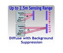 Picture for category Diffuse Photoelectric Sensors with Background Suppression, Up to 2.5 Meters Sensing Range