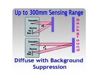 Picture for category Diffuse Photoelectric Sensors with Background Suppression, Up to 1.2 Meters Sensing Range