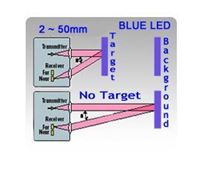 Picture for category Cubical 22x15x8mm Miniature Diffuse with Background Suppression Photoelectric Sensors