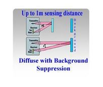 Picture for category Diffuse Laser Sensors with Background Suppression, Up to 1 Meter Sensing Distance