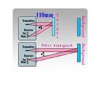 Picture for category Cubical 32x20x12mm Miniature Diffuse with Background Suppression Laser Sensors