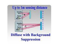 Laser Sensors - Diffuse with Background Suppression | Up to 5 meters Sensing Distance
